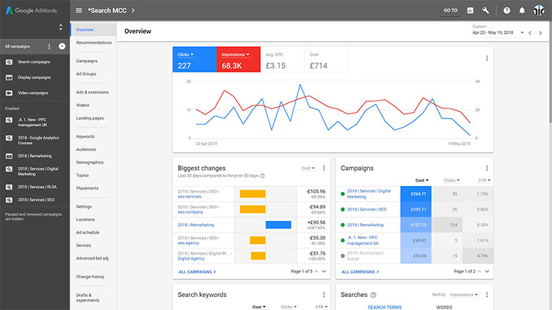 Google Adwords guide complet